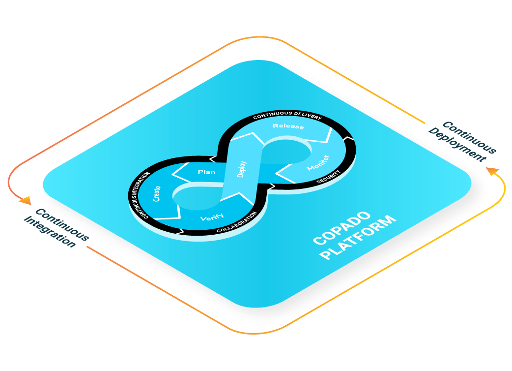 Experience Salesforce DevOps 360 with the Copado Platform